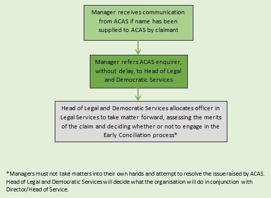 Manager's Named Supplied by Claimant
