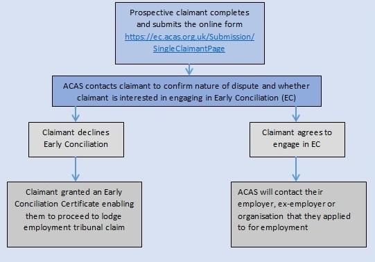 Prospective Employment Tribunal Claimant